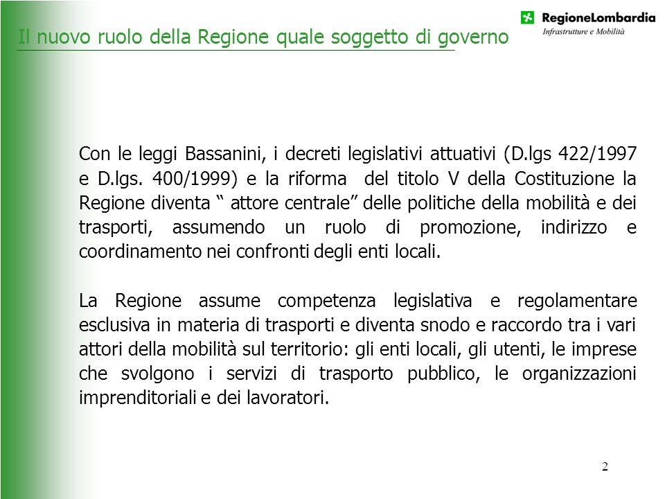 3 Imprese128 (con le gare saranno circa 30 soggetti) Addetti15.700 (17.700 con FNME) Parco autobus6.200 Quantità dei servizi effettivamente eserciti - anno289.000.000 bus/km Quantità dei servizi contribuiti dalla Regione275.000.000 bus/km Contribuzione annua della Regione506.000.000 Euro Rapporto ricavi/costi (urbani + interurbani)0,39 Passeggeri – anno634.000.000 Passeggeri servizi urbani %75% Passeggeri servizi interurbani %25% Dati statistici TPL Lombardia Il contesto in cui la Regione, quale soggetto di governo, si trova ad operare è complesso e molto articolato.