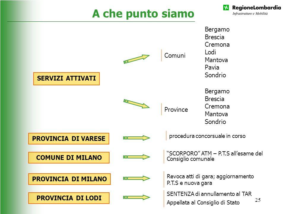 25 A che punto siamo SERVIZI ATTIVATI Bergamo Brescia Cremona Lodi Mantova Pavia Sondrio Bergamo Brescia Cremona Mantova Sondrio Comuni Province PROVI