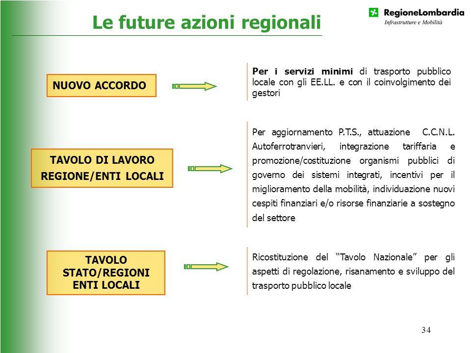 34 Le future azioni regionali NUOVO ACCORDO TAVOLO DI LAVORO REGIONE/ENTI LOCALI Per i servizi minimi di trasporto pubblico locale con gli EE.LL. e co