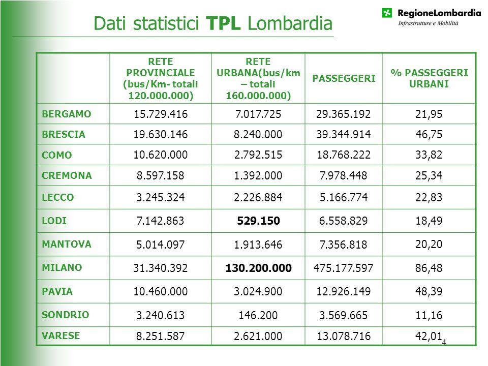 4 RETE PROVINCIALE (bus/Km- totali 120.000.000) RETE URBANA(bus/km – totali 160.000.000) PASSEGGERI % PASSEGGERI URBANI BERGAMO 15.729.4167.017.72529.