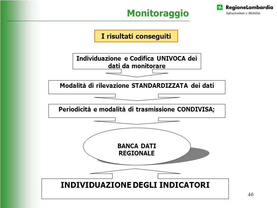 46 Monitoraggio Individuazione e Codifica UNIVOCA dei dati da monitorare Modalità di rilevazione STANDARDIZZATA dei dati Periodicità e modalità di tra