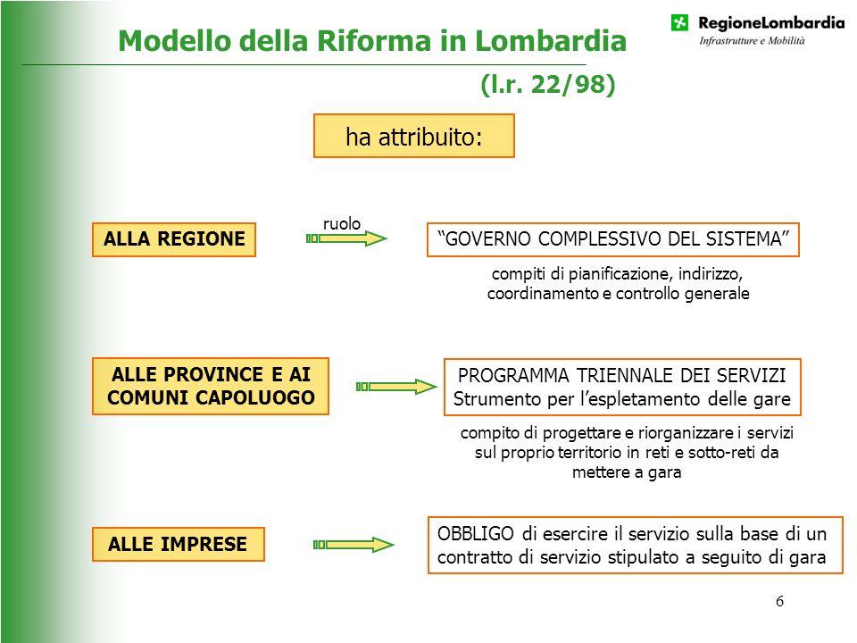 6 Modello della Riforma in Lombardia ALLA REGIONE compiti di pianificazione, indirizzo, coordinamento e controllo generale GOVERNO COMPLESSIVO DEL SIS