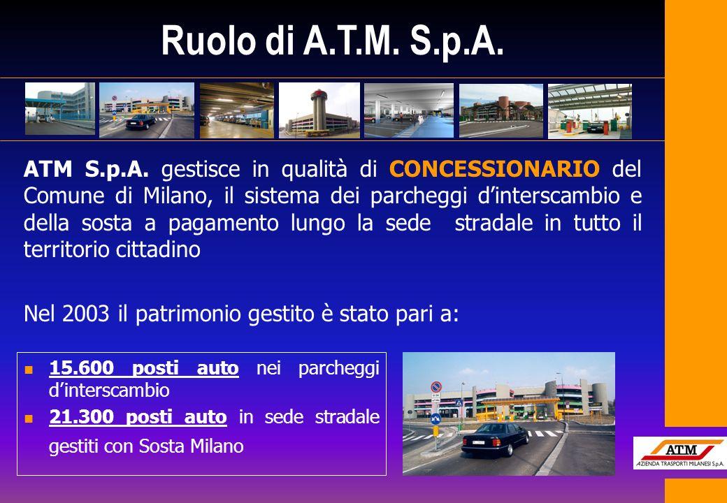 ATM S.p.A. gestisce in qualità di CONCESSIONARIO del Comune di Milano, il sistema dei parcheggi dinterscambio e della sosta a pagamento lungo la sede