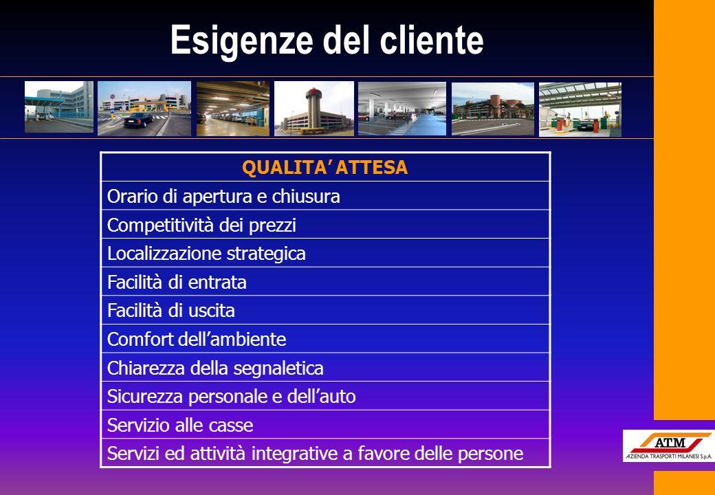 Esigenze del cliente QUALITA ATTESA Orario di apertura e chiusura Competitività dei prezzi Localizzazione strategica Facilità di entrata Facilità di u