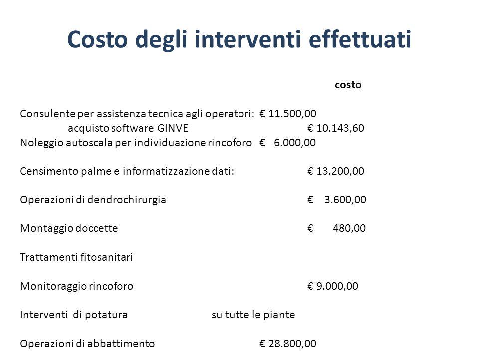 Costo degli interventi effettuati costo Consulente per assistenza tecnica agli operatori: 11.500,00 acquisto software GINVE 10.143,60 Noleggio autosca