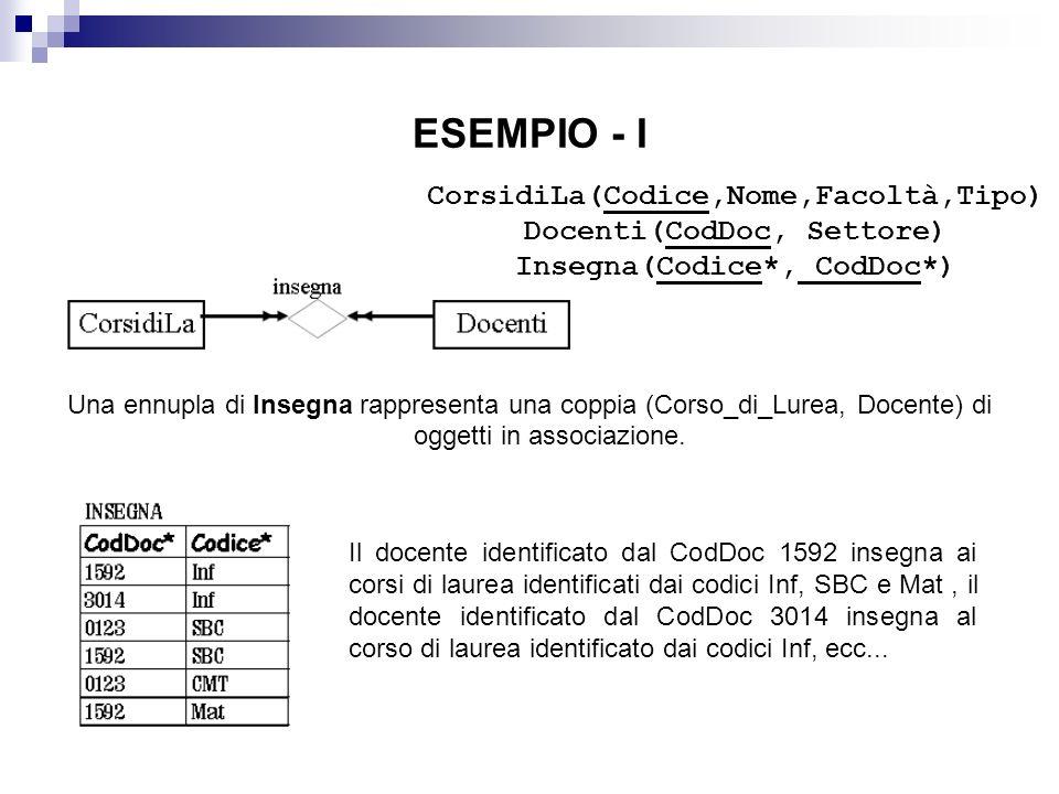 ESEMPIO - I Una ennupla di Insegna rappresenta una coppia (Corso_di_Lurea, Docente) di oggetti in associazione.