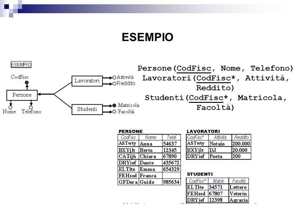 ESEMPIO Persone(CodFisc, Nome, Telefono) Lavoratori(CodFisc*, Attività, Reddito) Studenti(CodFisc*, Matricola, Facoltà)