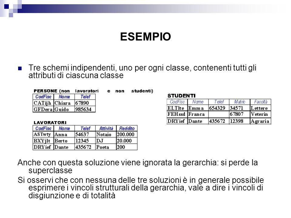 ESEMPIO Tre schemi indipendenti, uno per ogni classe, contenenti tutti gli attributi di ciascuna classe Anche con questa soluzione viene ignorata la g