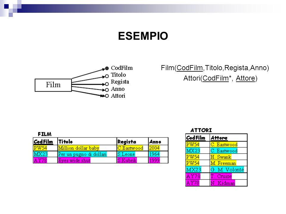 ESEMPIO Film(CodFilm,Titolo,Regista,Anno) Attori(CodFilm*, Attore)