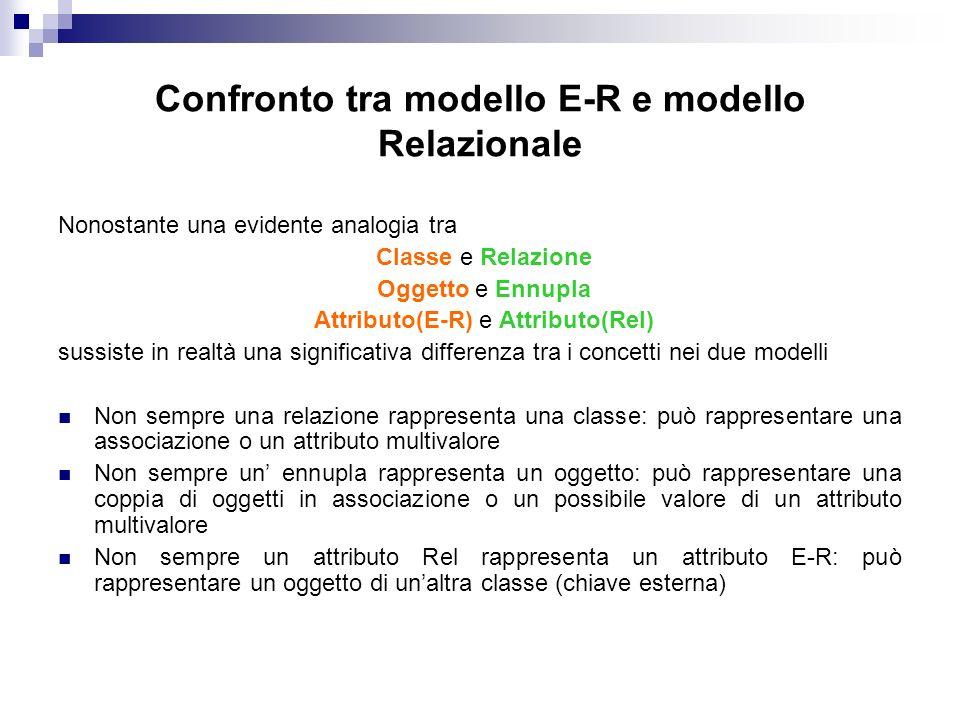 Confronto tra modello E-R e modello Relazionale Nonostante una evidente analogia tra Classe e Relazione Oggetto e Ennupla Attributo(E-R) e Attributo(Rel) sussiste in realtà una significativa differenza tra i concetti nei due modelli Non sempre una relazione rappresenta una classe: può rappresentare una associazione o un attributo multivalore Non sempre un ennupla rappresenta un oggetto: può rappresentare una coppia di oggetti in associazione o un possibile valore di un attributo multivalore Non sempre un attributo Rel rappresenta un attributo E-R: può rappresentare un oggetto di unaltra classe (chiave esterna)