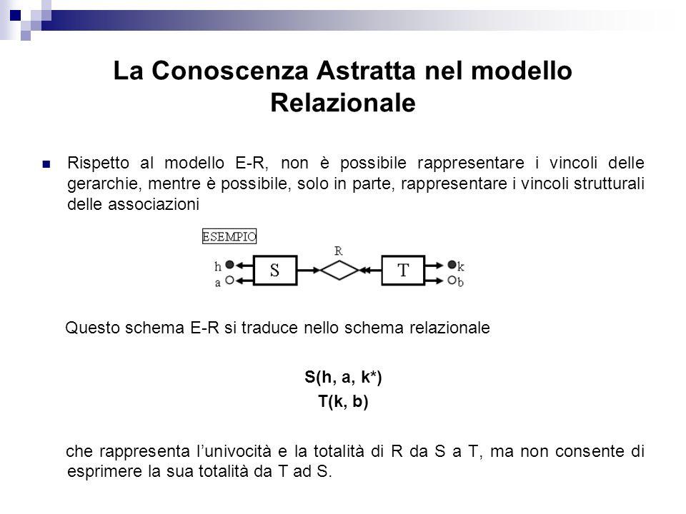 La Conoscenza Astratta nel modello Relazionale Rispetto al modello E-R, non è possibile rappresentare i vincoli delle gerarchie, mentre è possibile, solo in parte, rappresentare i vincoli strutturali delle associazioni Questo schema E-R si traduce nello schema relazionale S(h, a, k*) T(k, b) che rappresenta lunivocità e la totalità di R da S a T, ma non consente di esprimere la sua totalità da T ad S.