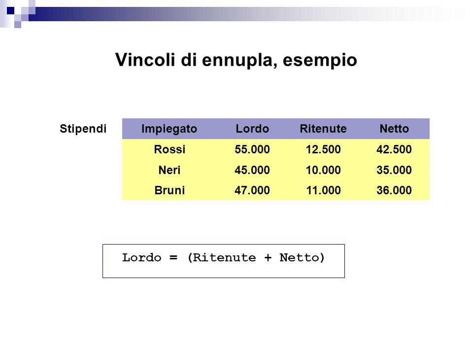 Vincoli di ennupla, esempio Impiegato Rossi Neri Bruni Stipendi Lordo 55.000 45.000 47.000 Netto 42.500 35.000 36.000 Ritenute 12.500 10.000 11.000 Lordo = (Ritenute + Netto)