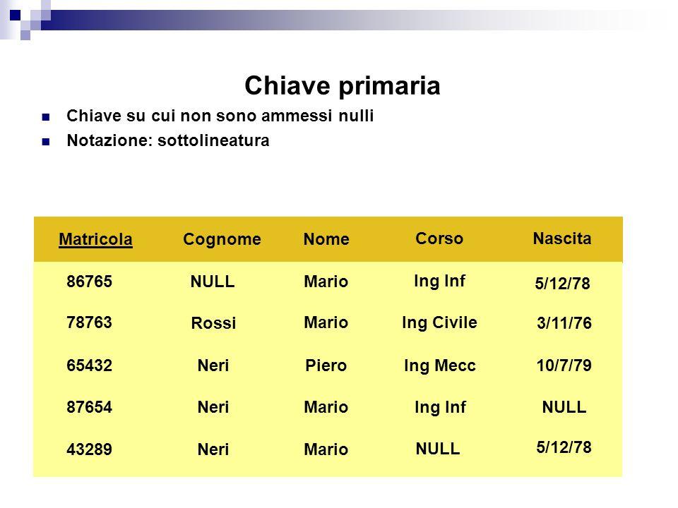 Chiave primaria Chiave su cui non sono ammessi nulli Notazione: sottolineatura Matricola 78763 65432 Nome Piero Mario87654 43289 Mario Cognome Neri Ro