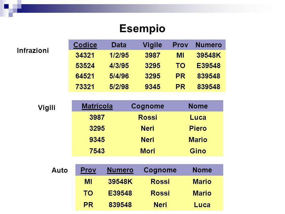 23/04/2014 Esempio Infrazioni Codice 34321 73321 64521 53524 Data 1/2/95 4/3/95 5/4/96 5/2/98 Vigile 3987 3295 9345 ProvNumero MI TO PR 39548K E39548 839548 Matricola 3987 3295 9345 Vigili Cognome Rossi Neri Nome Luca Piero Mario MoriGino7543 Auto ProvNumero MI TO PR 39548K E39548 839548 Cognome Rossi Neri Nome Mario Luca
