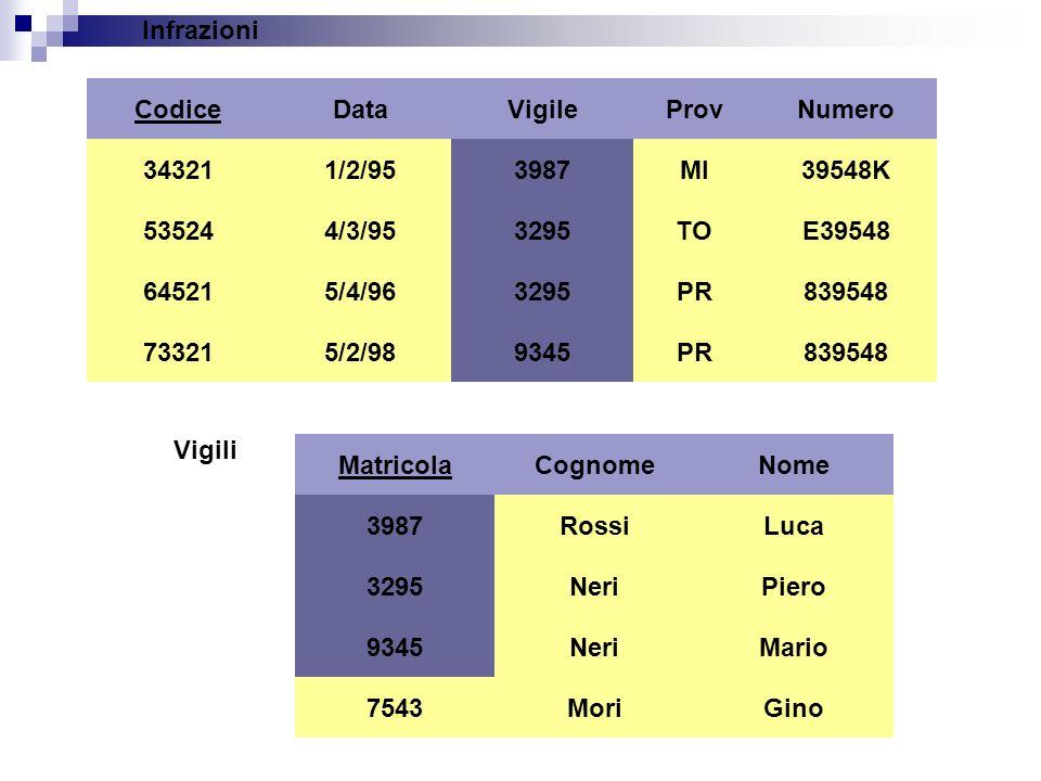 Matricola 3987 3295 9345 Vigili Cognome Rossi Neri Nome Luca Piero Mario MoriGino7543 Infrazioni Codice 34321 73321 64521 53524 Data 1/2/95 4/3/95 5/4/96 5/2/98 Vigile 3987 3295 9345 ProvNumero MI TO PR 39548K E39548 839548 3295 3987 9345 3987 9345 3295