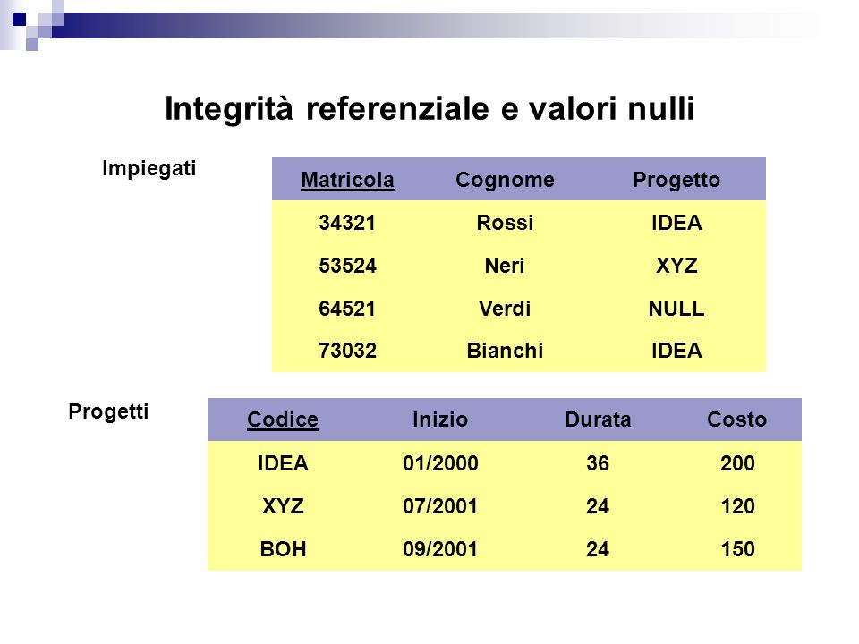 Integrità referenziale e valori nulli Impiegati Matricola 34321 64521 53524 Cognome Rossi Neri Verdi Progetto IDEA XYZ NULL Progetti Codice IDEA BOH X