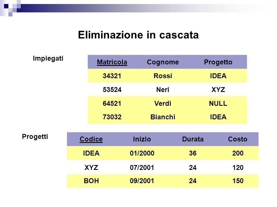 Eliminazione in cascata Impiegati Matricola 34321 64521 53524 Cognome Rossi Neri Verdi Progetto IDEA XYZ NULL 73032BianchiIDEA Progetti Codice IDEA BOH XYZ Inizio 01/2000 07/2001 09/2001 Durata 36 24 Costo 200 120 150 XYZ07/200124120 XYZ07/200124120 XYZ07/200124120 53524NeriXYZ