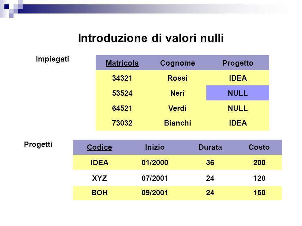 Introduzione di valori nulli Impiegati Matricola 34321 64521 53524 Cognome Rossi Neri Verdi Progetto IDEA XYZ NULL 73032BianchiIDEA Progetti Codice IDEA BOH XYZ Inizio 01/2000 07/2001 09/2001 Durata 36 24 Costo 200 120 150 XYZ07/200124120 XYZ07/200124120 XYZ07/200124120 NULL