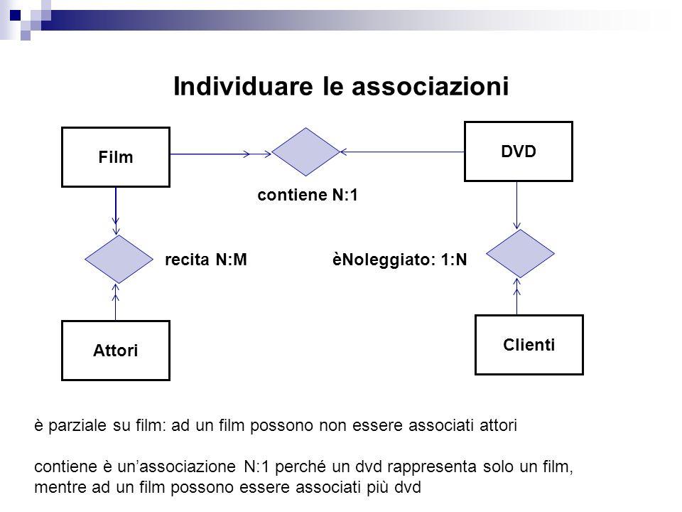 Individuare le associazioni Film Attori DVD Clienti contiene N:1 recita N:MèNoleggiato: 1:N è parziale su film: ad un film possono non essere associati attori contiene è unassociazione N:1 perché un dvd rappresenta solo un film, mentre ad un film possono essere associati più dvd