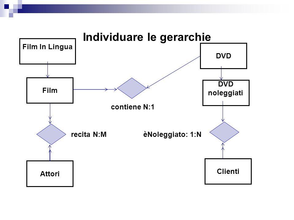 Individuare le gerarchie Film Attori DVD Clienti contiene N:1 recita N:MèNoleggiato: 1:N Film In Lingua DVD noleggiati