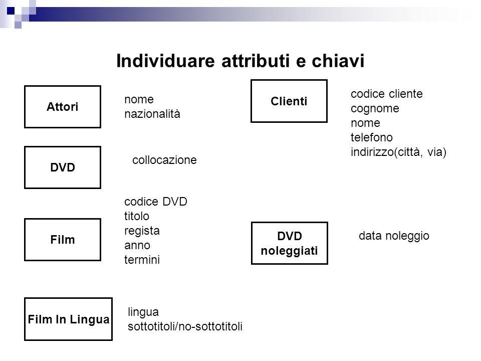 Individuare attributi e chiavi Film Attori DVD Clienti nome nazionalità collocazione codice DVD titolo regista anno termini codice cliente cognome nom