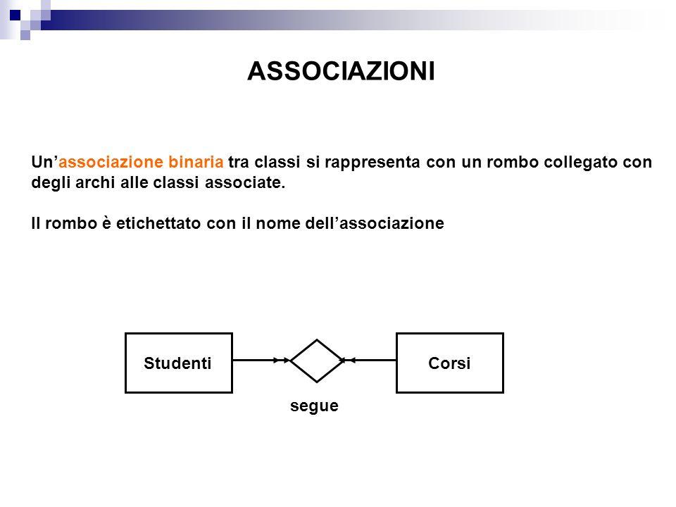 ASSOCIAZIONI Unassociazione binaria tra classi si rappresenta con un rombo collegato con degli archi alle classi associate. Il rombo è etichettato con