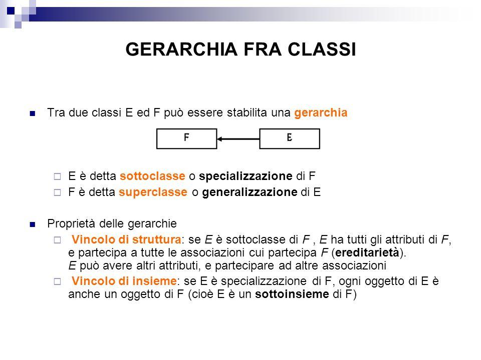 GERARCHIA FRA CLASSI Tra due classi E ed F può essere stabilita una gerarchia E è detta sottoclasse o specializzazione di F F è detta superclasse o generalizzazione di E Proprietà delle gerarchie Vincolo di struttura: se E è sottoclasse di F, E ha tutti gli attributi di F, e partecipa a tutte le associazioni cui partecipa F (ereditarietà).