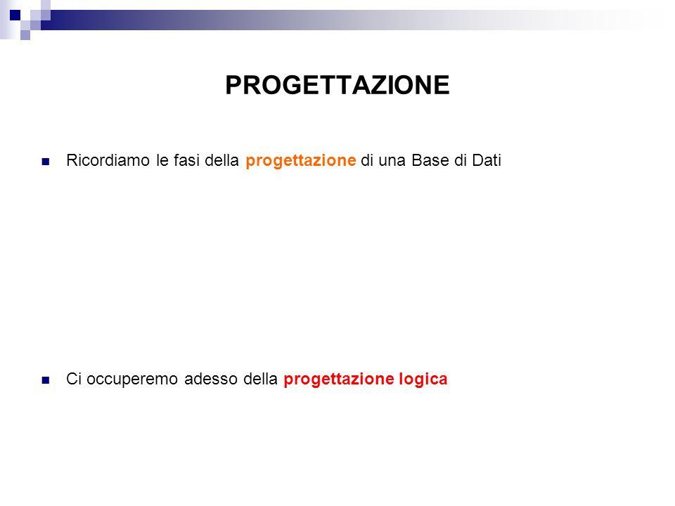 PROGETTAZIONE Ricordiamo le fasi della progettazione di una Base di Dati Ci occuperemo adesso della progettazione logica