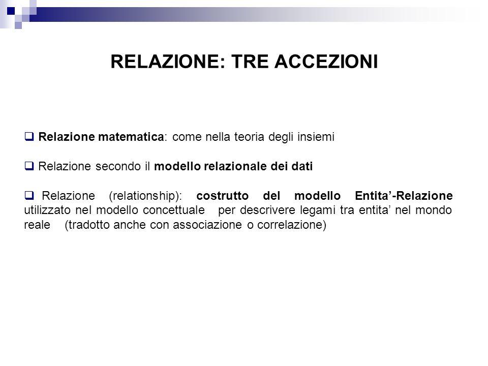 RELAZIONE: TRE ACCEZIONI Relazione matematica: come nella teoria degli insiemi Relazione secondo il modello relazionale dei dati Relazione (relationsh