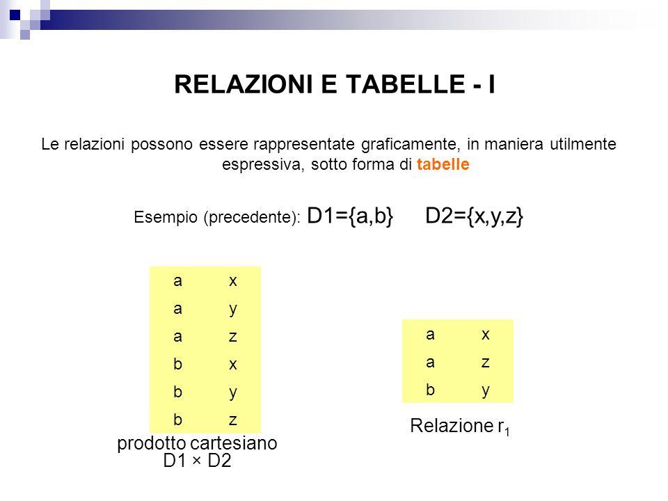 RELAZIONI E TABELLE - I Le relazioni possono essere rappresentate graficamente, in maniera utilmente espressiva, sotto forma di tabelle Esempio (precedente): D1={a,b} D2={x,y,z} a a a b b b x y z x y z prodotto cartesiano D1 × D2 a a b x z y Relazione r 1