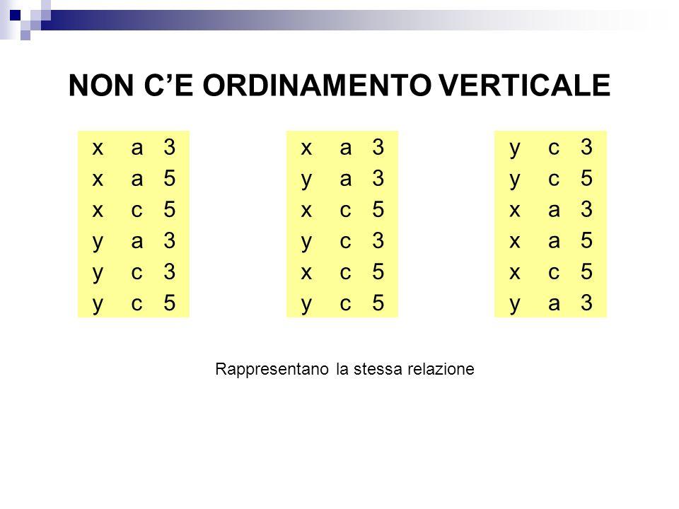 NON CE ORDINAMENTO VERTICALE x x x y y y a a c a c c 3 5 5 3 3 5 x y x y y x a a c c c c 3 3 5 3 5 5 x x x y y y a a c a c c 3 5 5 3 3 5 Rappresentano la stessa relazione