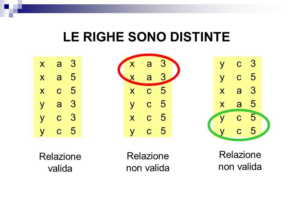 LE RIGHE SONO DISTINTE x x x y y y a a c a c c 3 5 5 3 3 5 x x x y y x a a c c c c 3 3 5 5 5 5 x x y y y y a a c c c c 3 5 5 5 3 5 Relazione valida Relazione non valida