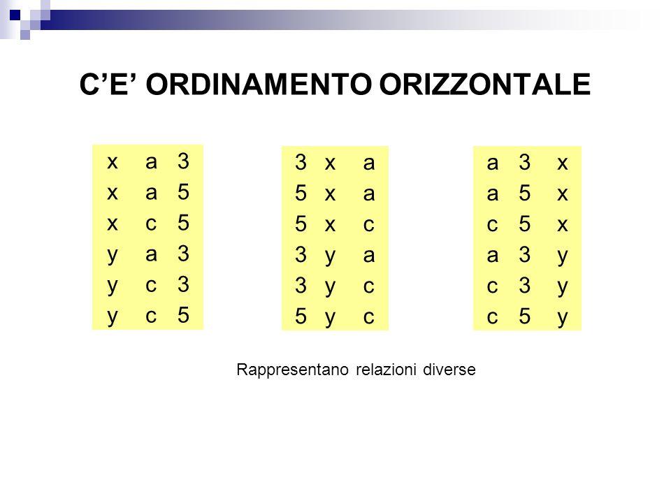 CE ORDINAMENTO ORIZZONTALE x x x y y y a a c a c c 3 5 5 3 3 5 Rappresentano relazioni diverse x x x y y y a a c a c c 3 5 5 3 3 5 x x x y y y a a c a c c 3 5 5 3 3 5