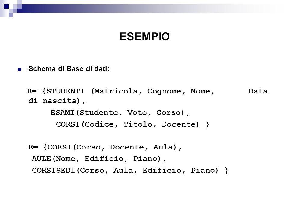 ESEMPIO Schema di Base di dati: R= {STUDENTI (Matricola, Cognome, Nome, Data di nascita), ESAMI(Studente, Voto, Corso), CORSI(Codice, Titolo, Docente)