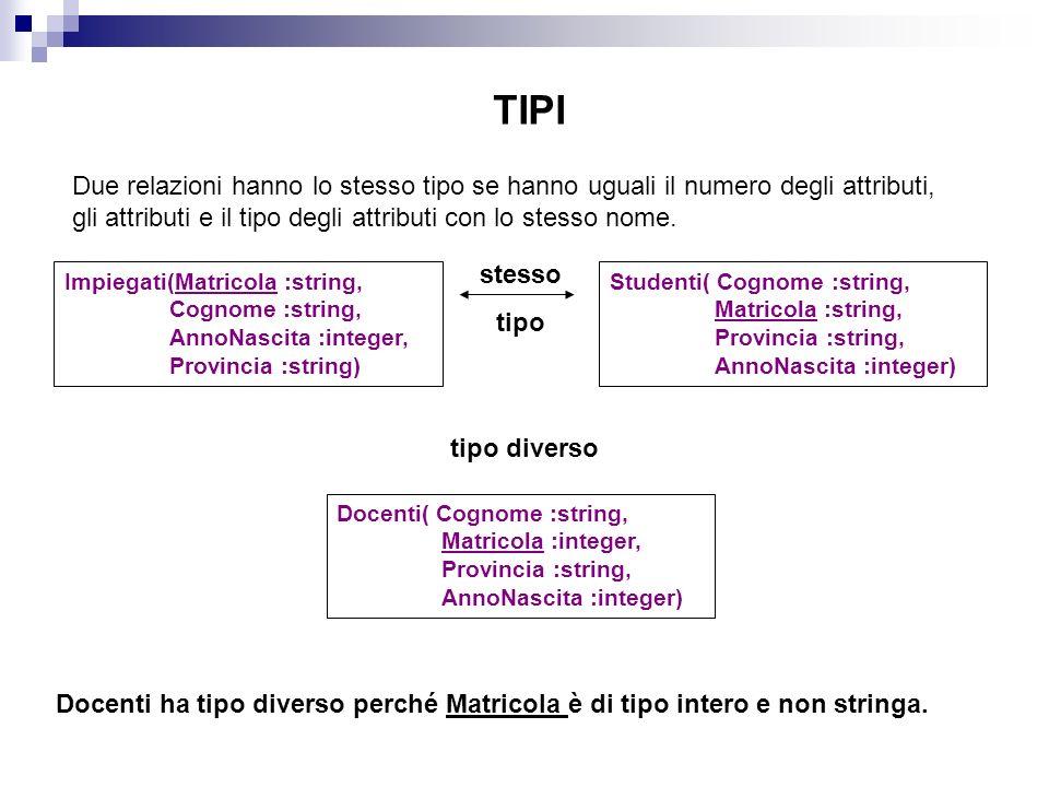 Impiegati(Matricola :string, Cognome :string, AnnoNascita :integer, Provincia :string) Studenti( Cognome :string, Matricola :string, Provincia :string