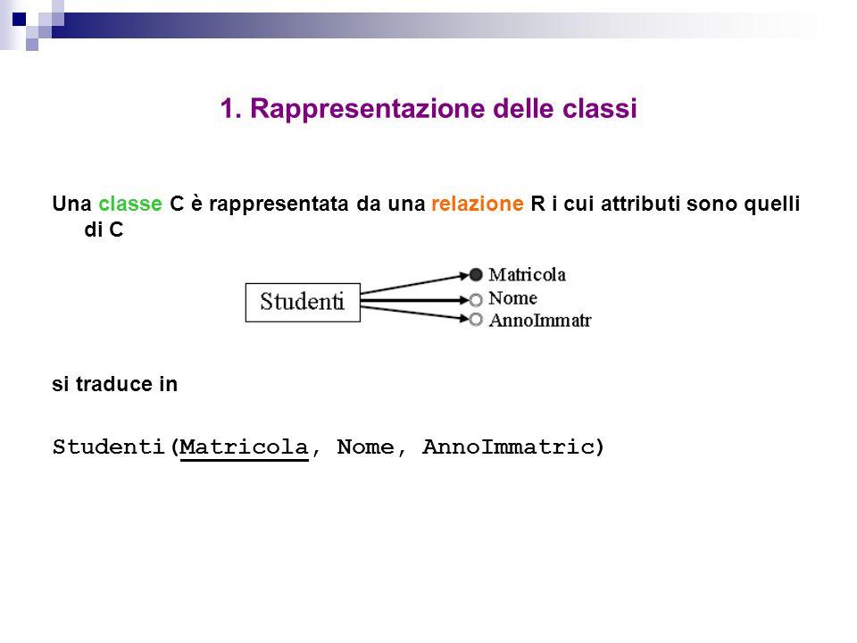 1. Rappresentazione delle classi Una classe C è rappresentata da una relazione R i cui attributi sono quelli di C si traduce in Studenti(Matricola, No