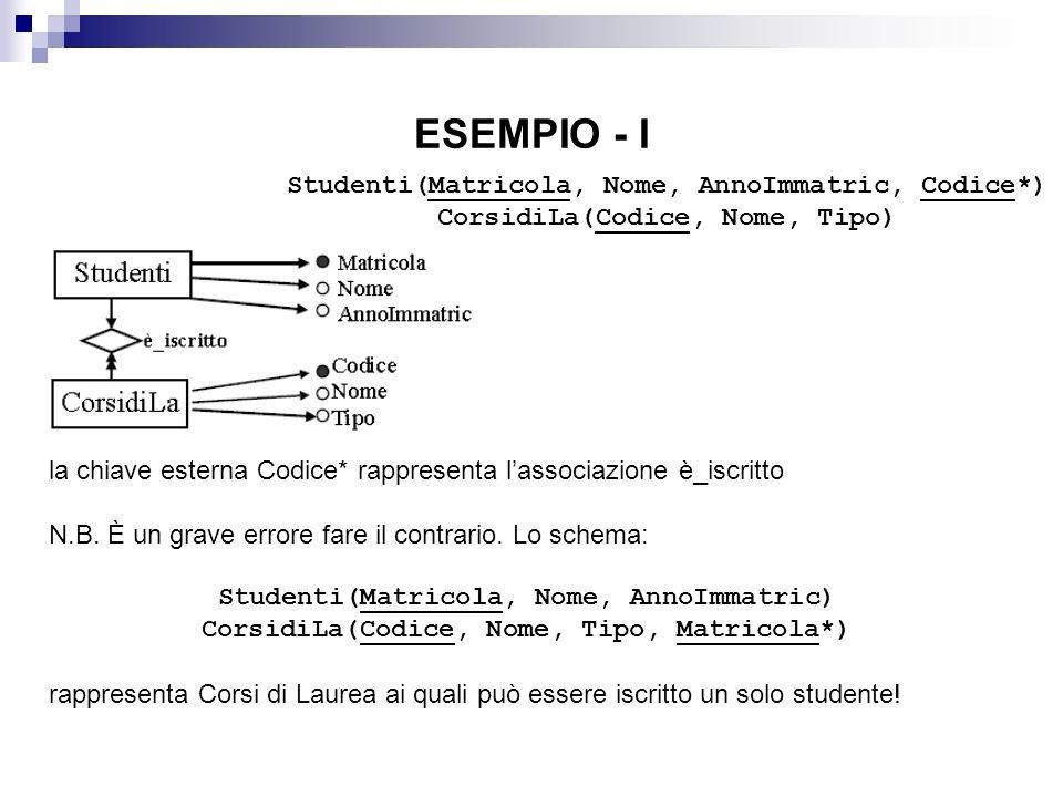 ESEMPIO - I Studenti(Matricola, Nome, AnnoImmatric, Codice*) CorsidiLa(Codice, Nome, Tipo) la chiave esterna Codice* rappresenta lassociazione è_iscritto N.B.