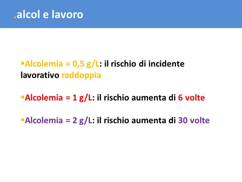 .alcol e lavoro Alcolemia = 0,5 g/L: il rischio di incidente lavorativo raddoppia Alcolemia = 1 g/L: il rischio aumenta di 6 volte Alcolemia = 2 g/L: il rischio aumenta di 30 volte