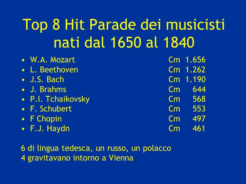 Top 8 Hit Parade dei musicisti nati dal 1650 al 1840 W.A. MozartCm 1.656 L. BeethovenCm 1.262 J.S. BachCm 1.190 J. BrahmsCm 644 P.I. TchaikovskyCm 568