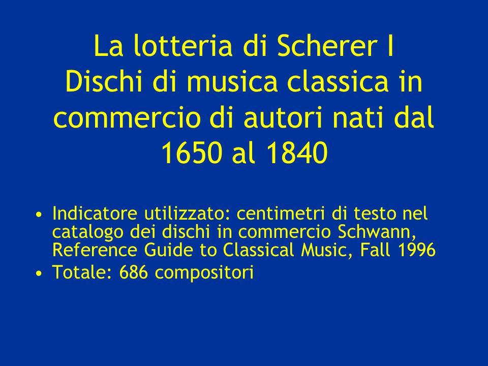 La lotteria di Scherer I Dischi di musica classica in commercio di autori nati dal 1650 al 1840 Indicatore utilizzato: centimetri di testo nel catalog