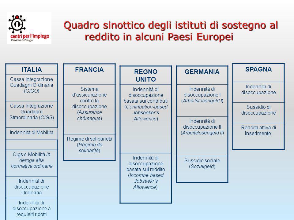 Umbria – Occupazione, forze di lavoro e disoccupazione e relative variazioni nei quattro trimestri del 2007 e 2008 e nei primi due del 2009 _____________________________________________ Fonte: Elaborazioni Regione Umbria - OML su dati ISTAT – RCFL