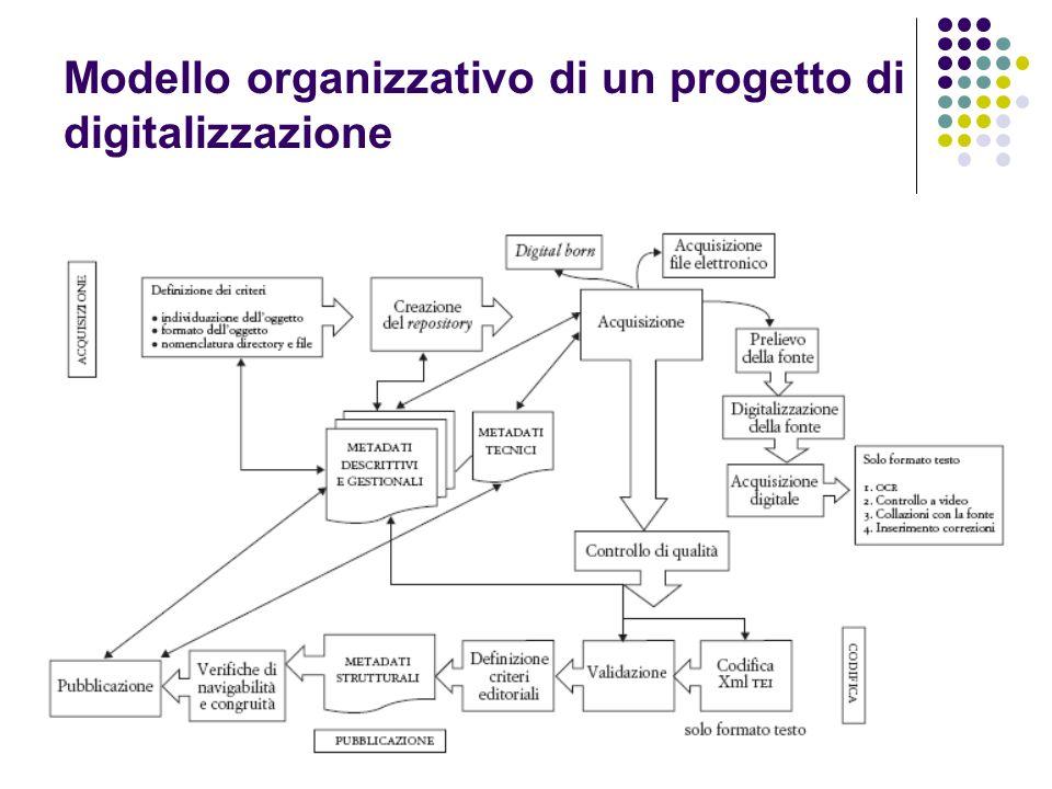 Modello organizzativo di un progetto di digitalizzazione