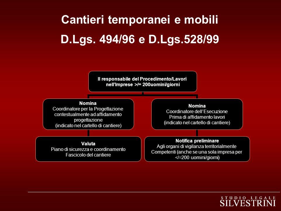 Cantieri temporanei e mobili D.Lgs. 494/96 e D.Lgs.528/99 Il responsabile del Procedimento/Lavori nellImprese >/= 200uomini/giorni Nomina Coordinatore