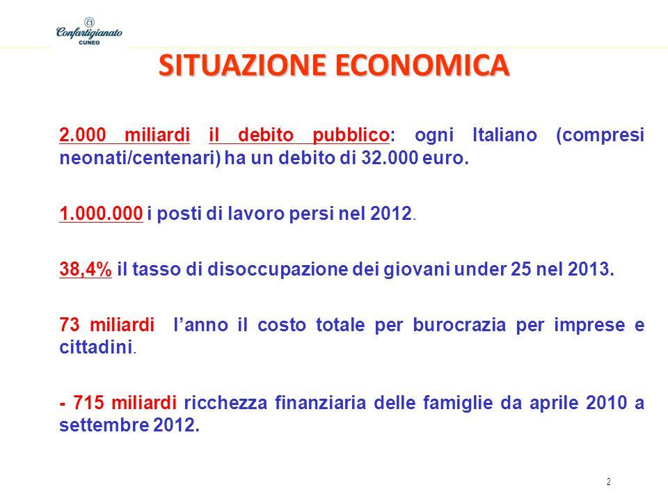 2 SITUAZIONE ECONOMICA 2.000 miliardi il debito pubblico: ogni Italiano (compresi neonati/centenari) ha un debito di 32.000 euro. 1.000.000 i posti di