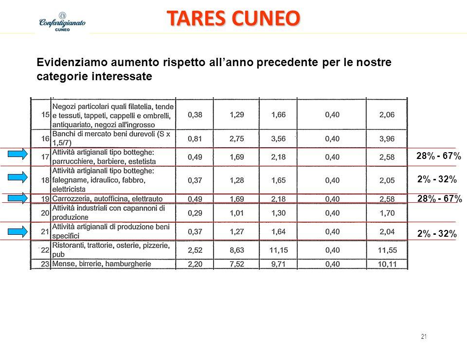 21 TARES CUNEO 28% - 67% Evidenziamo aumento rispetto allanno precedente per le nostre categorie interessate 28% - 67% 2% - 32%