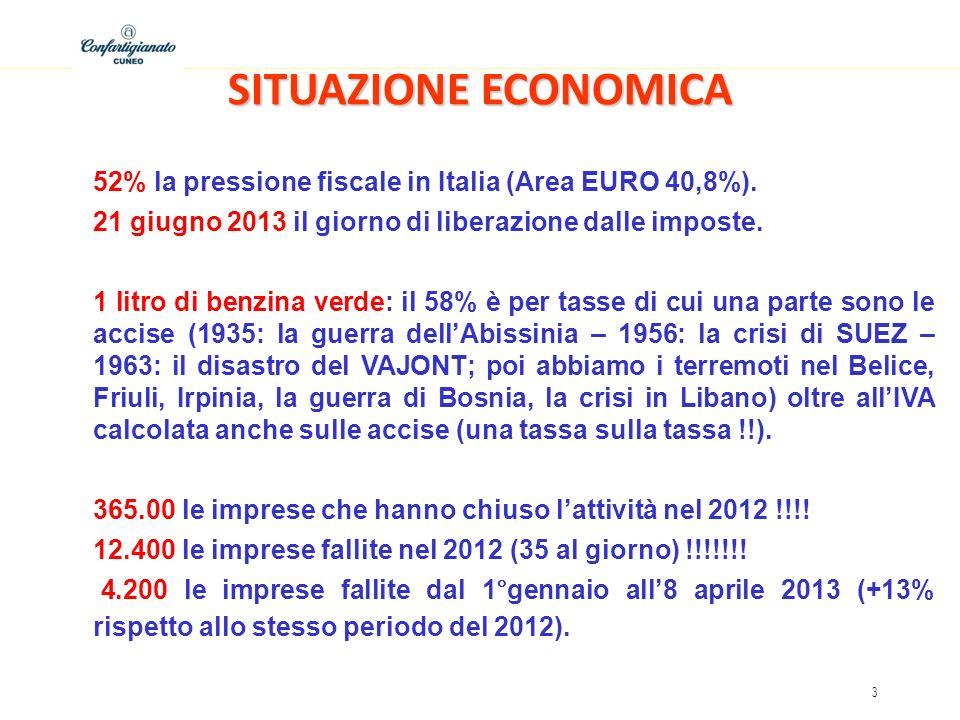 3 SITUAZIONE ECONOMICA 52% la pressione fiscale in Italia (Area EURO 40,8%). 21 giugno 2013 il giorno di liberazione dalle imposte. 1 litro di benzina