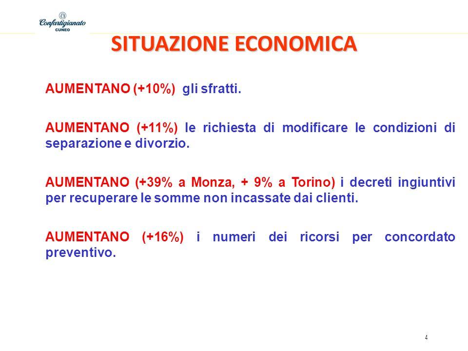 4 SITUAZIONE ECONOMICA AUMENTANO (+10%) gli sfratti.