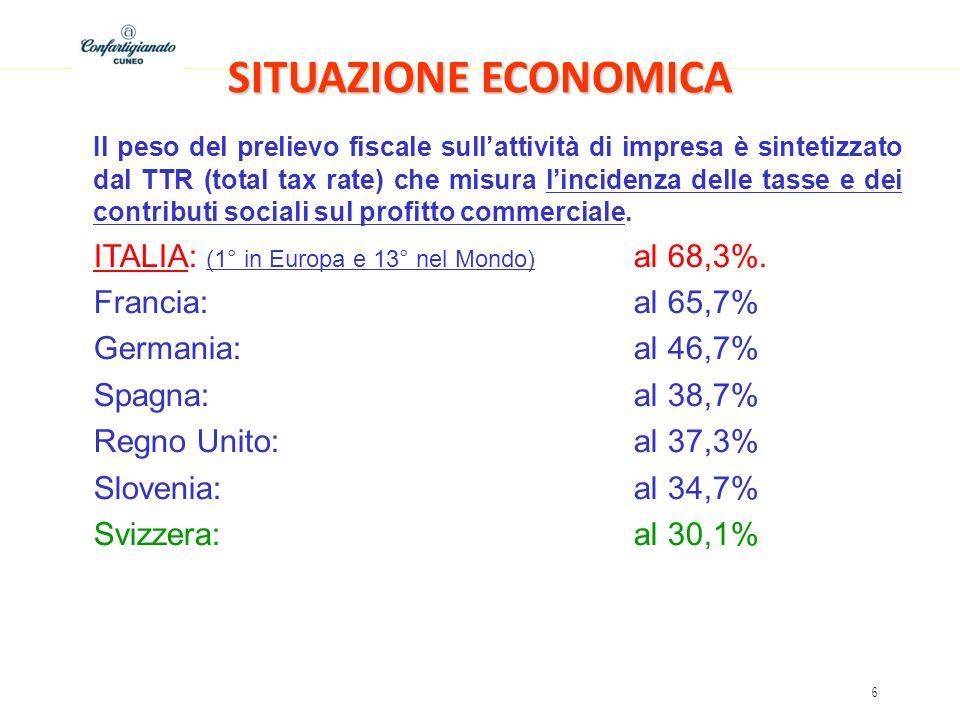 6 SITUAZIONE ECONOMICA Il peso del prelievo fiscale sullattività di impresa è sintetizzato dal TTR (total tax rate) che misura lincidenza delle tasse