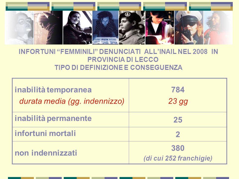 INFORTUNI FEMMINILI DENUNCIATI ALLINAIL NEL 2008 IN PROVINCIA DI LECCO TIPO DI DEFINIZIONE E CONSEGUENZA inabilità temporanea durata media (gg. indenn