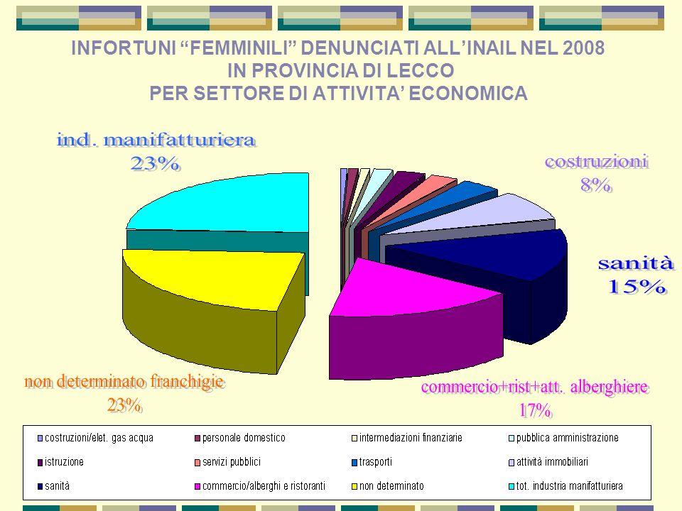INFORTUNI FEMMINILI DENUNCIATI ALLINAIL NEL 2008 IN PROVINCIA DI LECCO PER SETTORE DI ATTIVITA ECONOMICA